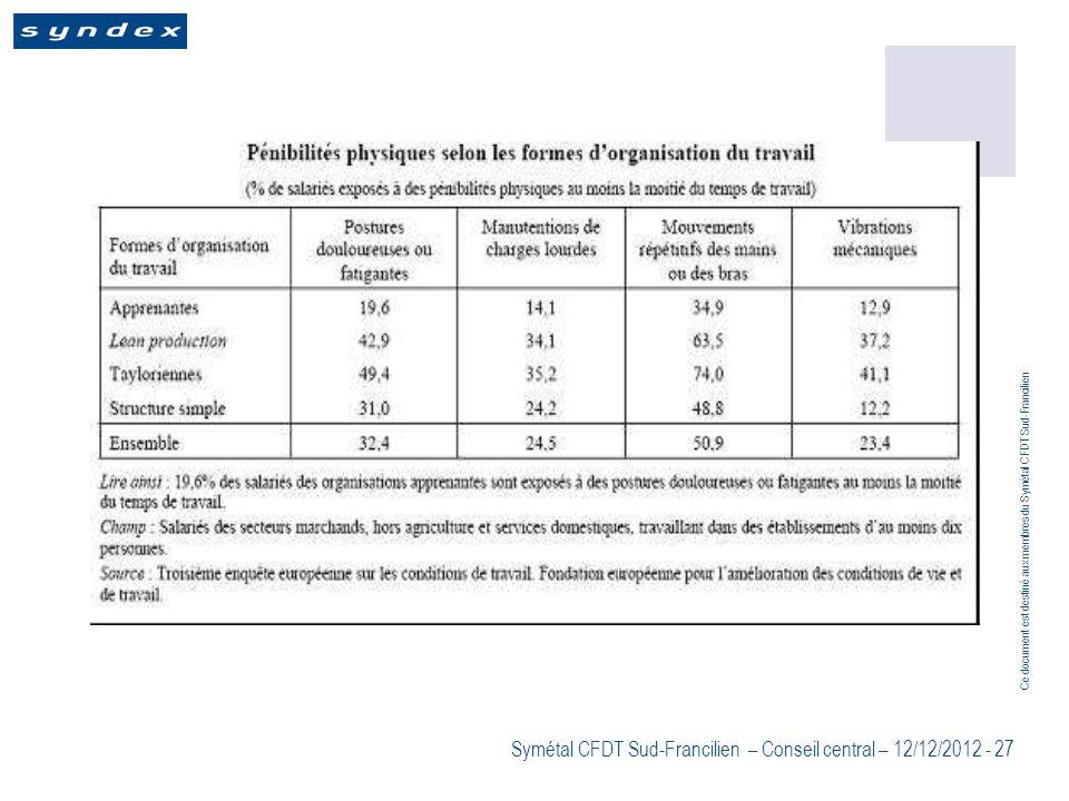Ce document est destiné aux membres du Symétal CFDT Sud-Francilien Symétal CFDT Sud-Francilien – Conseil central – 12/12/2012 - 27