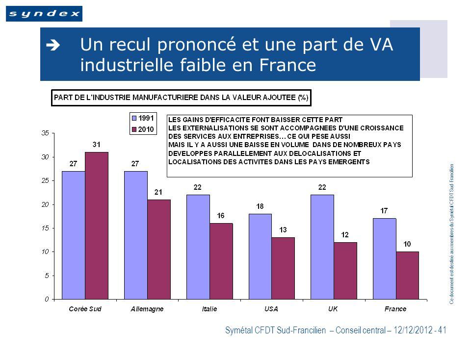 Ce document est destiné aux membres du Symétal CFDT Sud-Francilien Symétal CFDT Sud-Francilien – Conseil central – 12/12/2012 - 41 Un recul prononcé e