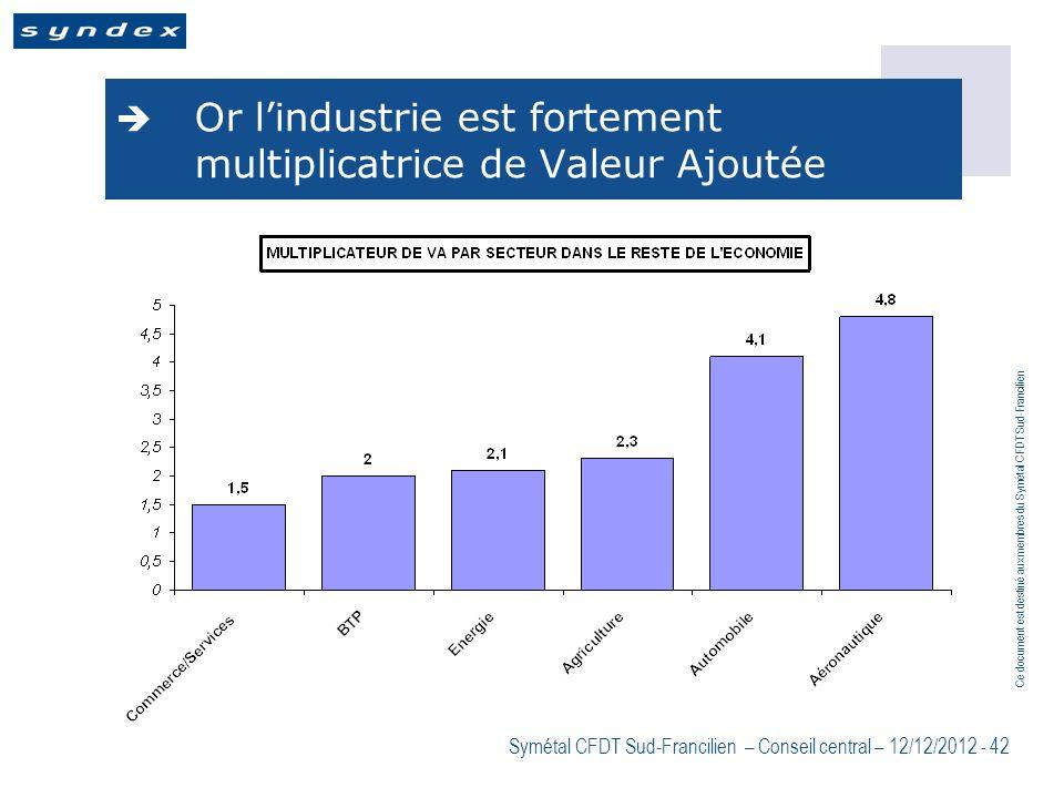 Ce document est destiné aux membres du Symétal CFDT Sud-Francilien Symétal CFDT Sud-Francilien – Conseil central – 12/12/2012 - 42 Or lindustrie est f