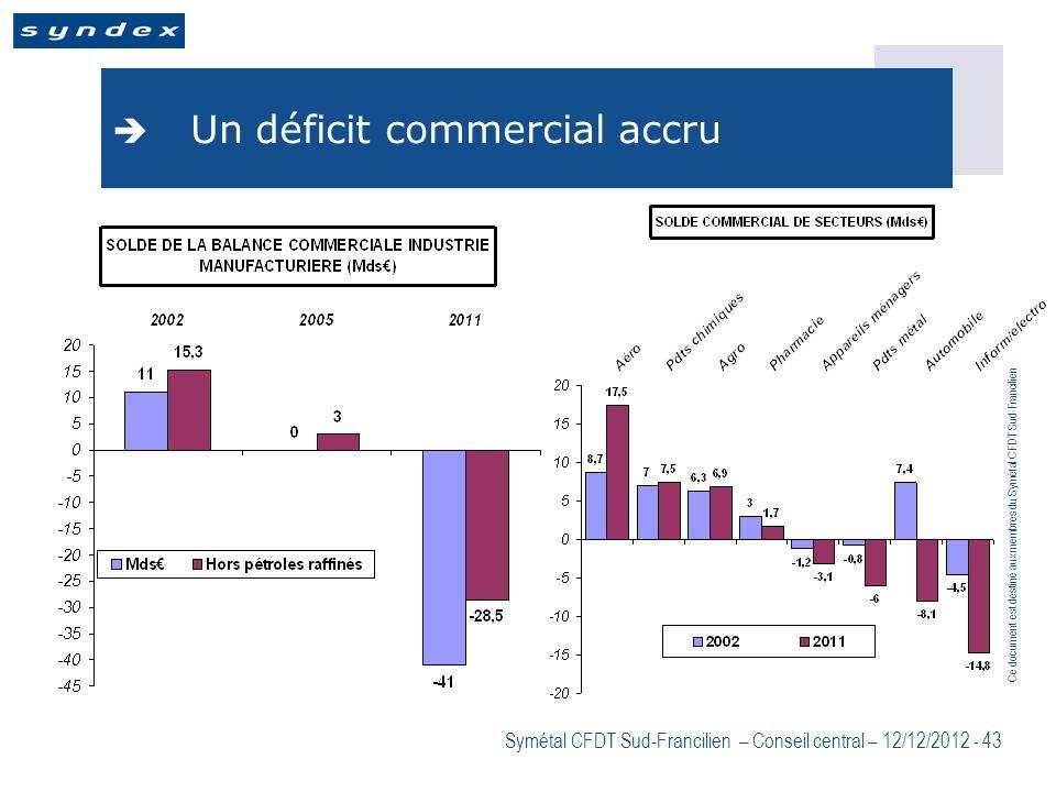 Ce document est destiné aux membres du Symétal CFDT Sud-Francilien Symétal CFDT Sud-Francilien – Conseil central – 12/12/2012 - 43 Un déficit commerci