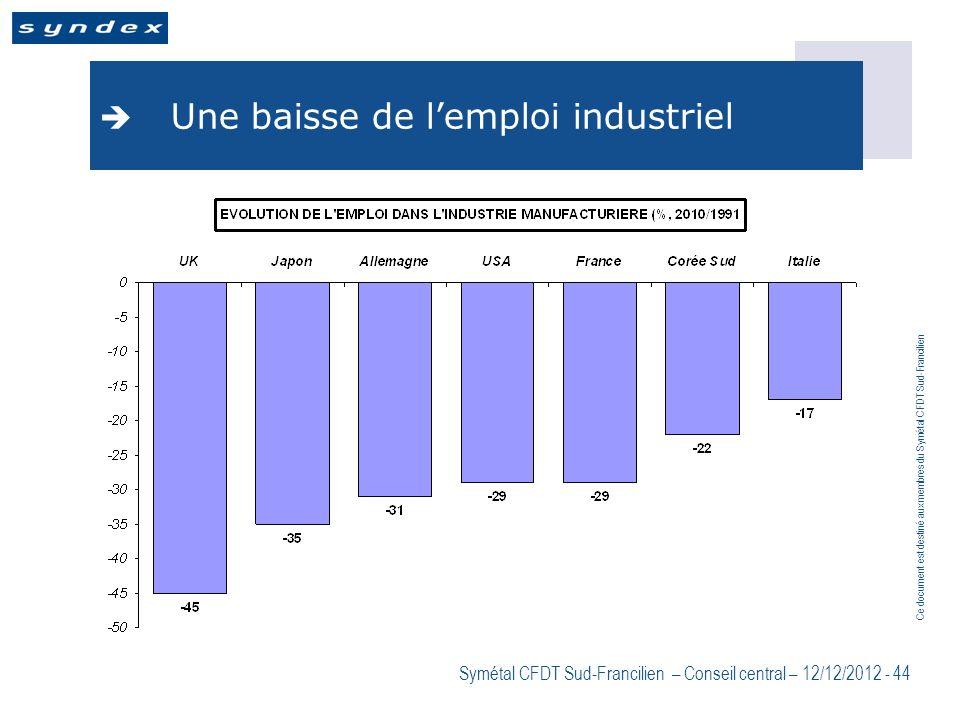 Ce document est destiné aux membres du Symétal CFDT Sud-Francilien Symétal CFDT Sud-Francilien – Conseil central – 12/12/2012 - 44 Une baisse de lempl