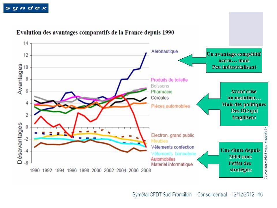 Ce document est destiné aux membres du Symétal CFDT Sud-Francilien Symétal CFDT Sud-Francilien – Conseil central – 12/12/2012 - 46 Un avantage compéti