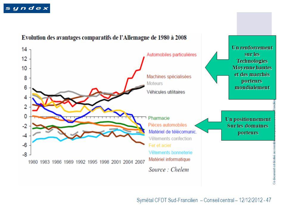 Ce document est destiné aux membres du Symétal CFDT Sud-Francilien Symétal CFDT Sud-Francilien – Conseil central – 12/12/2012 - 47 Un renforcement sur