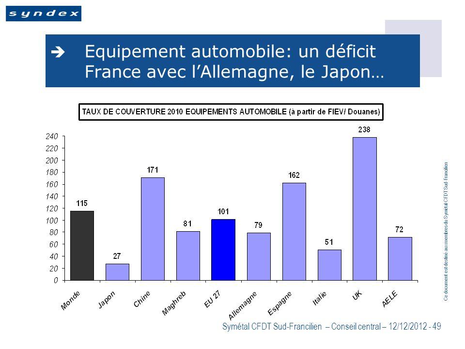 Ce document est destiné aux membres du Symétal CFDT Sud-Francilien Symétal CFDT Sud-Francilien – Conseil central – 12/12/2012 - 49 Equipement automobi