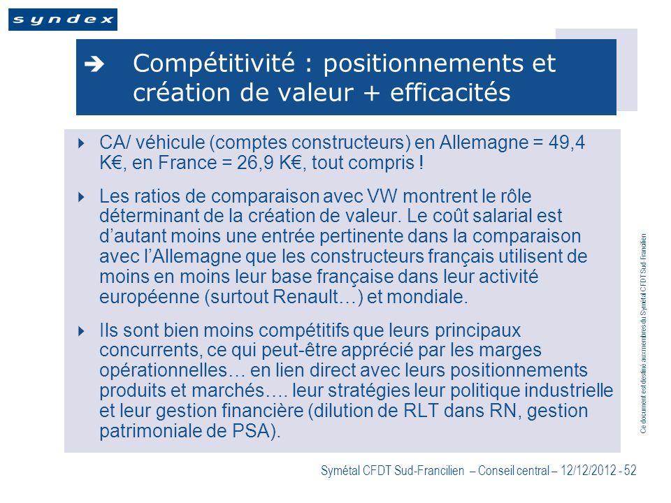 Ce document est destiné aux membres du Symétal CFDT Sud-Francilien Symétal CFDT Sud-Francilien – Conseil central – 12/12/2012 - 52 Compétitivité : pos