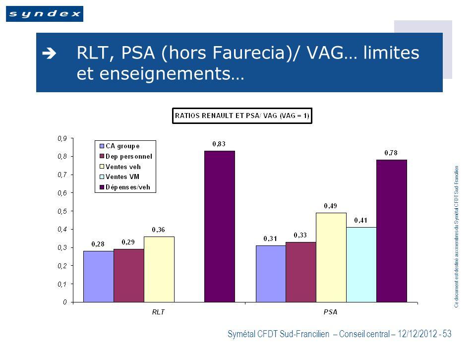 Ce document est destiné aux membres du Symétal CFDT Sud-Francilien Symétal CFDT Sud-Francilien – Conseil central – 12/12/2012 - 53 RLT, PSA (hors Faur