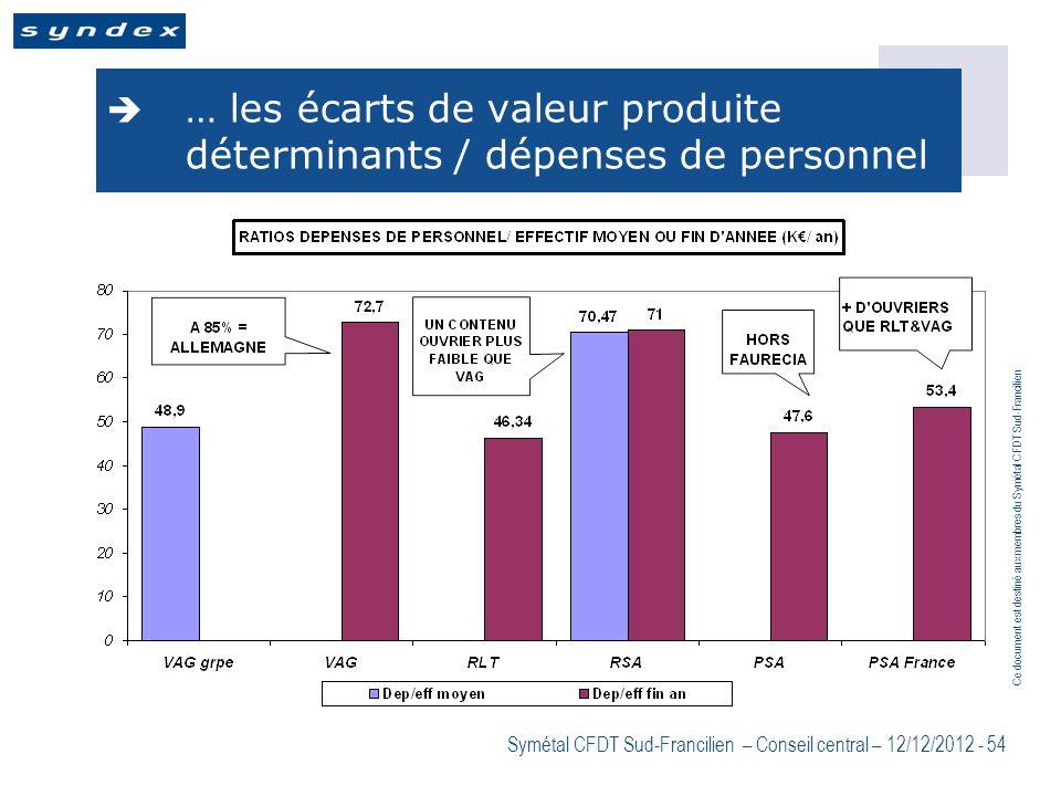 Ce document est destiné aux membres du Symétal CFDT Sud-Francilien Symétal CFDT Sud-Francilien – Conseil central – 12/12/2012 - 54 … les écarts de val