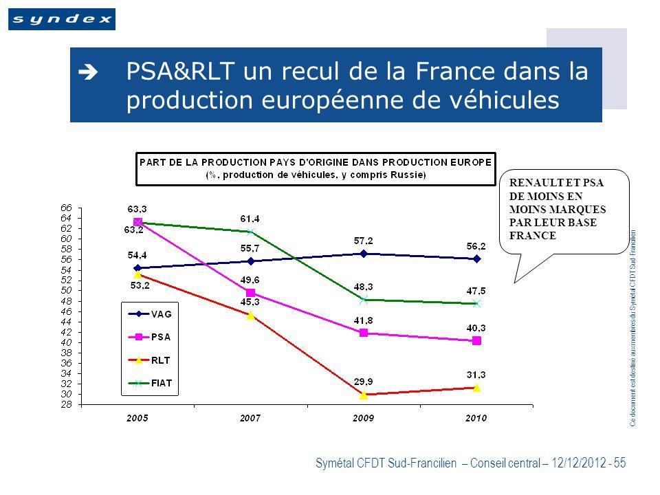 Ce document est destiné aux membres du Symétal CFDT Sud-Francilien Symétal CFDT Sud-Francilien – Conseil central – 12/12/2012 - 55 PSA&RLT un recul de