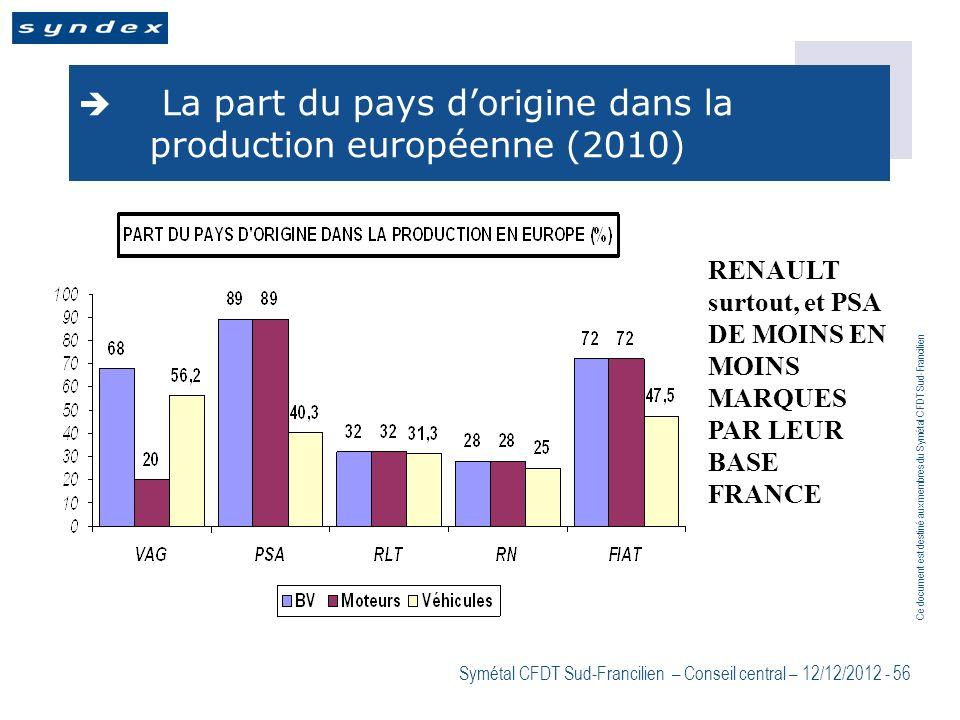 Ce document est destiné aux membres du Symétal CFDT Sud-Francilien Symétal CFDT Sud-Francilien – Conseil central – 12/12/2012 - 56 La part du pays dor