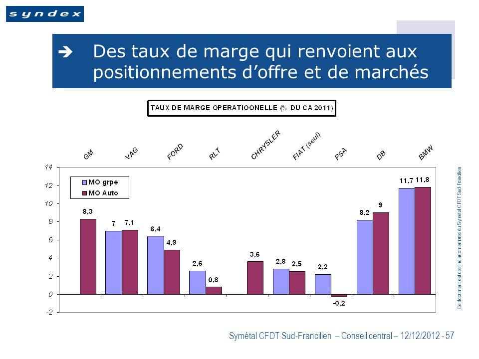 Ce document est destiné aux membres du Symétal CFDT Sud-Francilien Symétal CFDT Sud-Francilien – Conseil central – 12/12/2012 - 57 Des taux de marge q