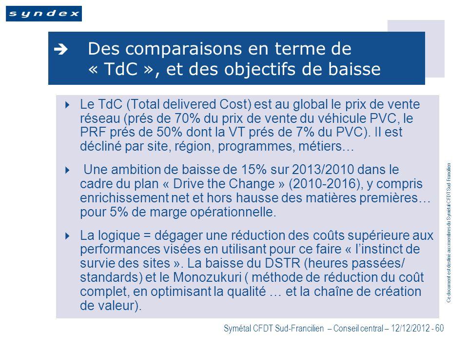 Ce document est destiné aux membres du Symétal CFDT Sud-Francilien Symétal CFDT Sud-Francilien – Conseil central – 12/12/2012 - 60 Des comparaisons en