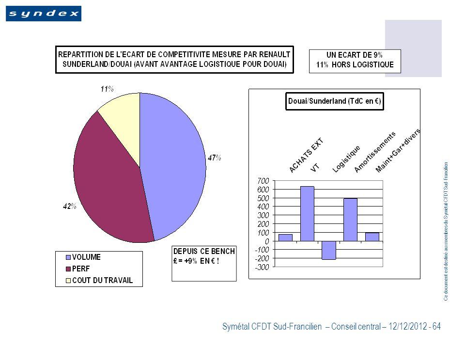 Ce document est destiné aux membres du Symétal CFDT Sud-Francilien Symétal CFDT Sud-Francilien – Conseil central – 12/12/2012 - 64
