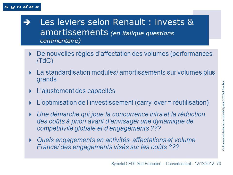 Ce document est destiné aux membres du Symétal CFDT Sud-Francilien Symétal CFDT Sud-Francilien – Conseil central – 12/12/2012 - 70 Les leviers selon R