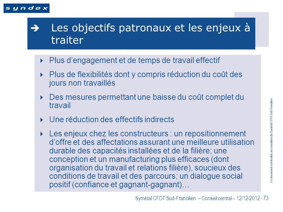 Ce document est destiné aux membres du Symétal CFDT Sud-Francilien Symétal CFDT Sud-Francilien – Conseil central – 12/12/2012 - 73 Les objectifs patro