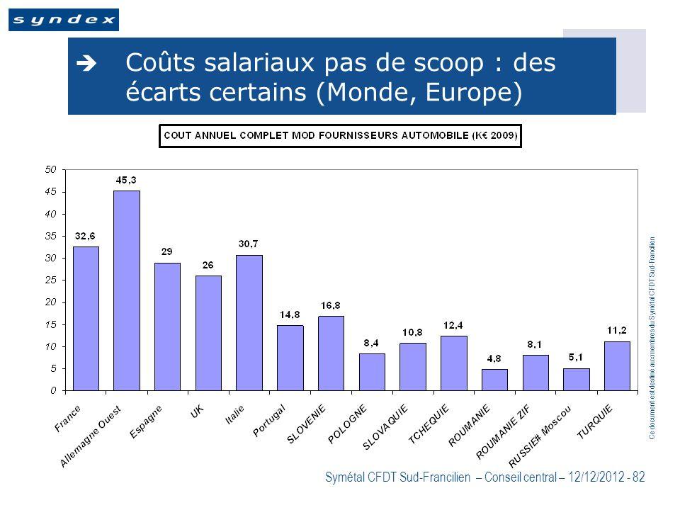 Ce document est destiné aux membres du Symétal CFDT Sud-Francilien Symétal CFDT Sud-Francilien – Conseil central – 12/12/2012 - 82 Coûts salariaux pas