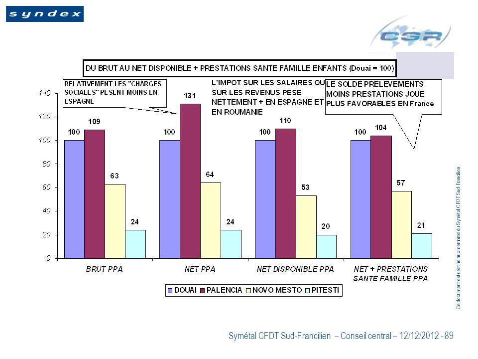 Ce document est destiné aux membres du Symétal CFDT Sud-Francilien Symétal CFDT Sud-Francilien – Conseil central – 12/12/2012 - 89