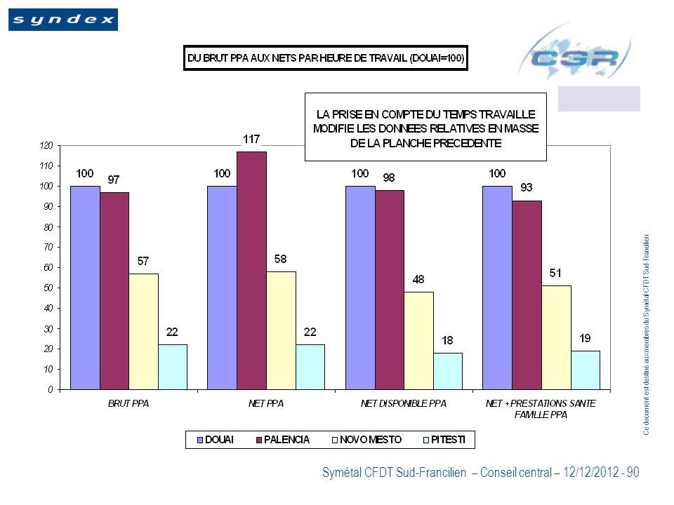 Ce document est destiné aux membres du Symétal CFDT Sud-Francilien Symétal CFDT Sud-Francilien – Conseil central – 12/12/2012 - 90