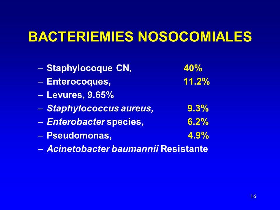 16 BACTERIEMIES NOSOCOMIALES –Staphylocoque CN, 40% –Enterocoques, 11.2% –Levures, 9.65% –Staphylococcus aureus, 9.3% –Enterobacter species, 6.2% –Pseudomonas, 4.9% –Acinetobacter baumannii Resistante