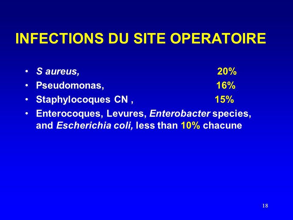 18 INFECTIONS DU SITE OPERATOIRE S aureus, 20% Pseudomonas, 16% Staphylocoques CN, 15% Enterocoques, Levures, Enterobacter species, and Escherichia coli, less than 10% chacune