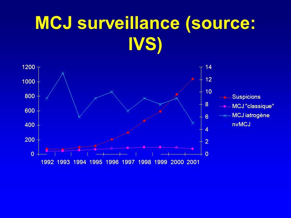 MCJ surveillance (source: IVS) 0 200 400 600 800 1000 1200 1992199319941995199619971998199920002001 0 2 4 6 8 10 12 14 Suspicions MCJ classique MCJ iatrogène nvMCJ