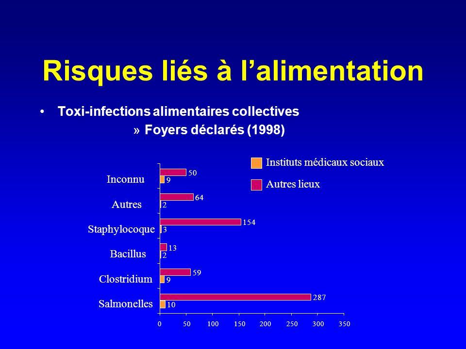Risques liés à lalimentation Toxi-infections alimentaires collectives »Foyers déclarés (1998) 10 9 2 3 2 9 287 59 13 154 64 50 0 100150200250300350 Sa