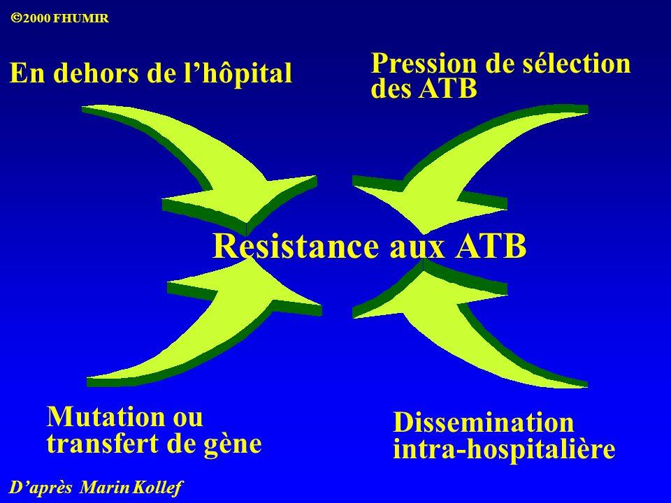 Daprès Marin Kollef Resistance aux ATB En dehors de lhôpital Pression de sélection des ATB Mutation ou transfert de gène Dissemination intra-hospitalière 2000 FHUMIR