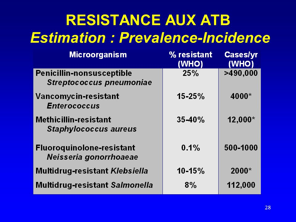 28 RESISTANCE AUX ATB Estimation : Prevalence-Incidence
