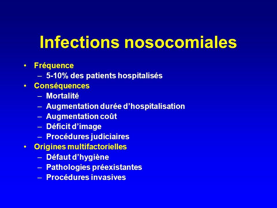Infections nosocomiales Fréquence –5-10% des patients hospitalisés Conséquences –Mortalité –Augmentation durée dhospitalisation –Augmentation coût –Dé