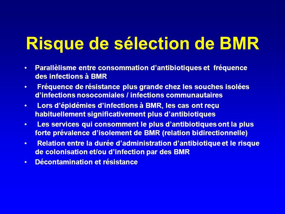 Risque de sélection de BMR Parallèlisme entre consommation dantibiotiques et fréquence des infections à BMR Fréquence de résistance plus grande chez les souches isolées dinfections nosocomiales / infections communautaires Lors dépidémies dinfections à BMR, les cas ont reçu habituellement significativement plus dantibiotiques Les services qui consomment le plus dantibiotiques ont la plus forte prévalence disolement de BMR (relation bidirectionnelle) Relation entre la durée dadministration dantibiotique et le risque de colonisation et/ou dinfection par des BMR Décontamination et résistance
