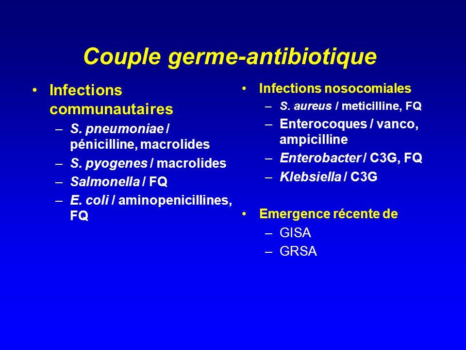 Couple germe-antibiotique Infections communautaires –S. pneumoniae / pénicilline, macrolides –S. pyogenes / macrolides –Salmonella / FQ –E. coli / ami