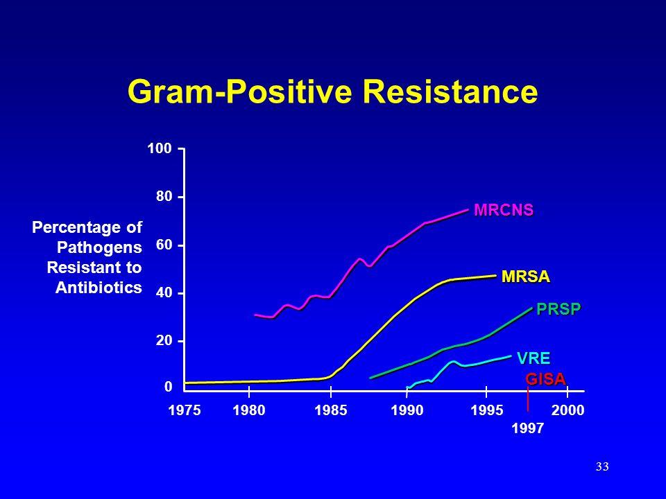 33 100 80 60 40 20 0 198019751985199019952000 1997 GISA VRE MRSA MRCNSPRSP Percentage of Pathogens Resistant to Antibiotics Gram-Positive Resistance