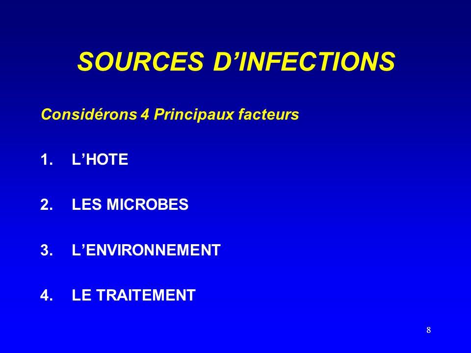 8 SOURCES DINFECTIONS Considérons 4 Principaux facteurs 1.LHOTE 2.LES MICROBES 3.LENVIRONNEMENT 4.LE TRAITEMENT