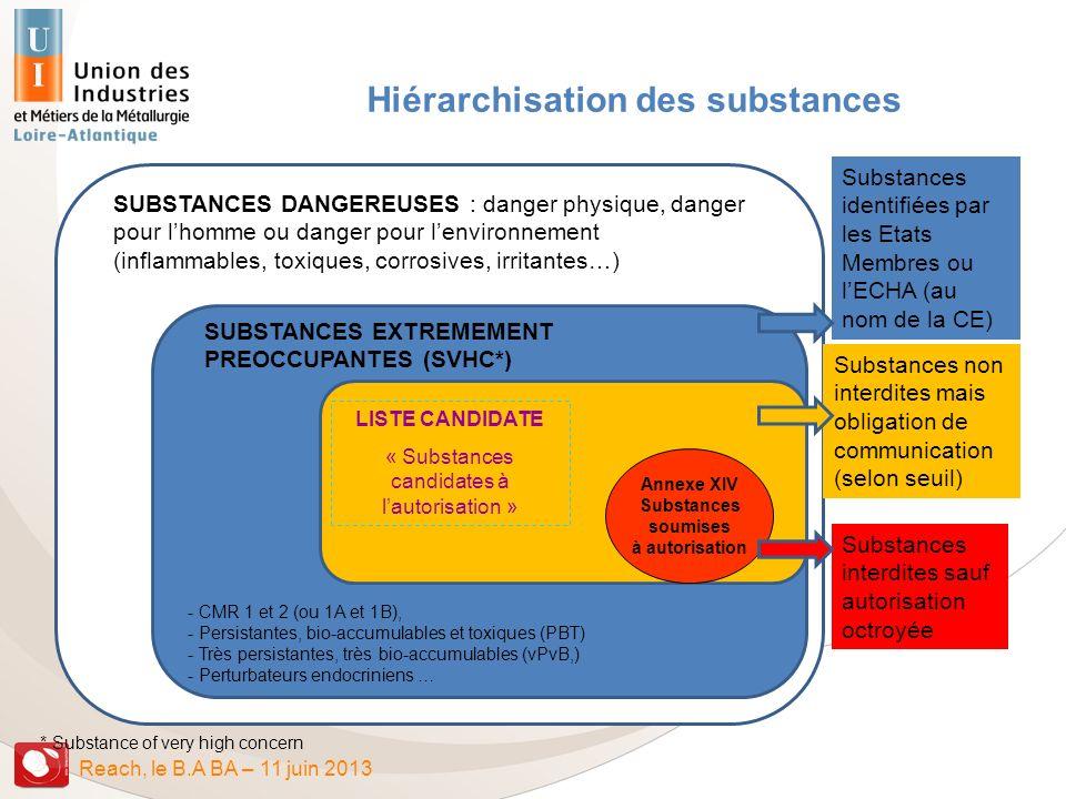 Reach, le B.A BA – 11 juin 2013 Hiérarchisation des substances SUBSTANCES DANGEREUSES : danger physique, danger pour lhomme ou danger pour lenvironnem