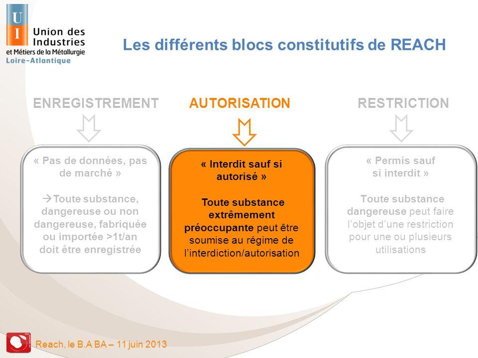Reach, le B.A BA – 11 juin 2013 Les différents blocs constitutifs de REACH « Permis sauf si interdit » Toute substance dangereuse peut faire lobjet du