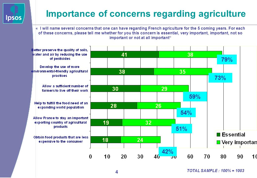 5 Perceived level of information on GMOs « Speaking of the advantages that GMOs can bring, do you feel that you are very well, fairly well, fairly rather ill or very ill informed.