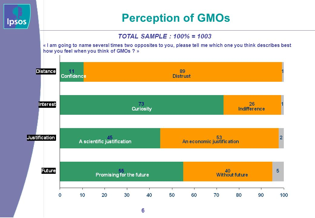 7 Acceptance of GMO cultivation in France TOTAL SAMPLE : 100% = 1003 « Do you think it is normal or not that GMOs are cultivated in France if they help obtain this result .