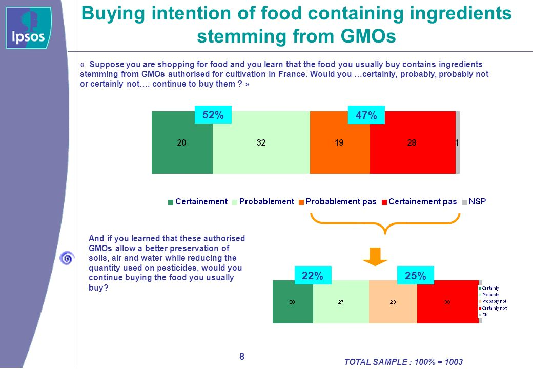 9 Image of Food safety « Speaking of the food-related risks in France, with which of these three opinions do you agree the most .