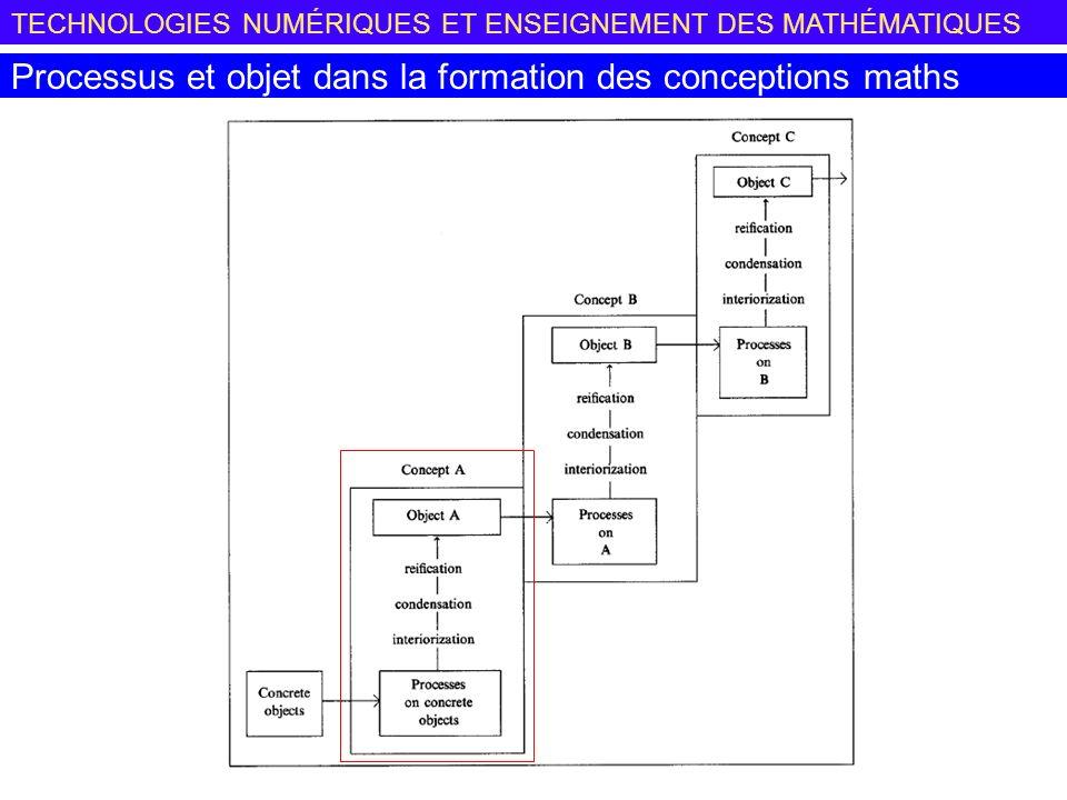 TECHNOLOGIES NUMÉRIQUES ET ENSEIGNEMENT DES MATHÉMATIQUES Processus et objet dans la formation des conceptions maths