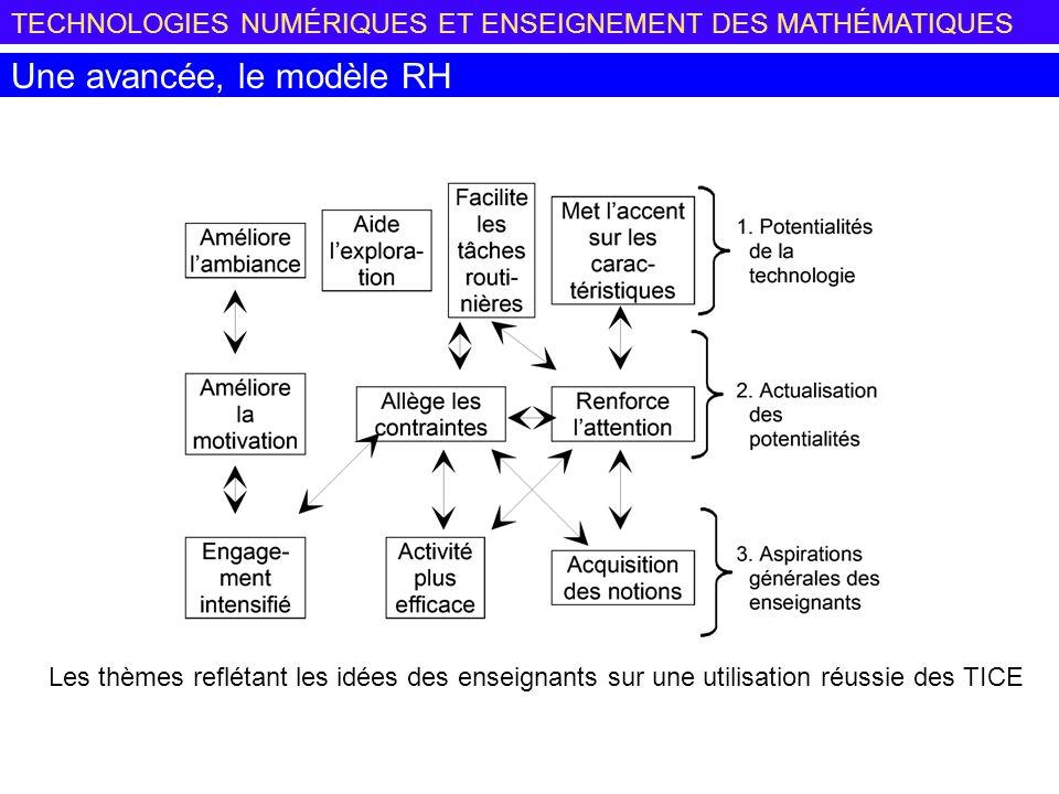 TECHNOLOGIES NUMÉRIQUES ET ENSEIGNEMENT DES MATHÉMATIQUES Une avancée, le modèle RH Les thèmes reflétant les idées des enseignants sur une utilisation réussie des TICE