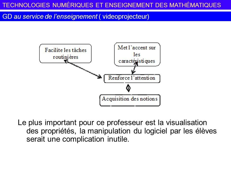 TECHNOLOGIES NUMÉRIQUES ET ENSEIGNEMENT DES MATHÉMATIQUES GD au service de lenseignement ( videoprojecteur) Le plus important pour ce professeur est la visualisation des propriétés, la manipulation du logiciel par les élèves serait une complication inutile.
