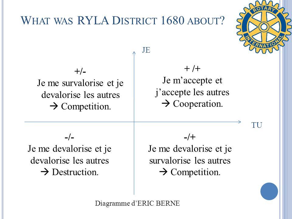 W HAT WAS RYLA D ISTRICT 1680 ABOUT ? JE TU Diagramme dERIC BERNE + /+ Je maccepte et jaccepte les autres Cooperation. -/+ Je me devalorise et je surv