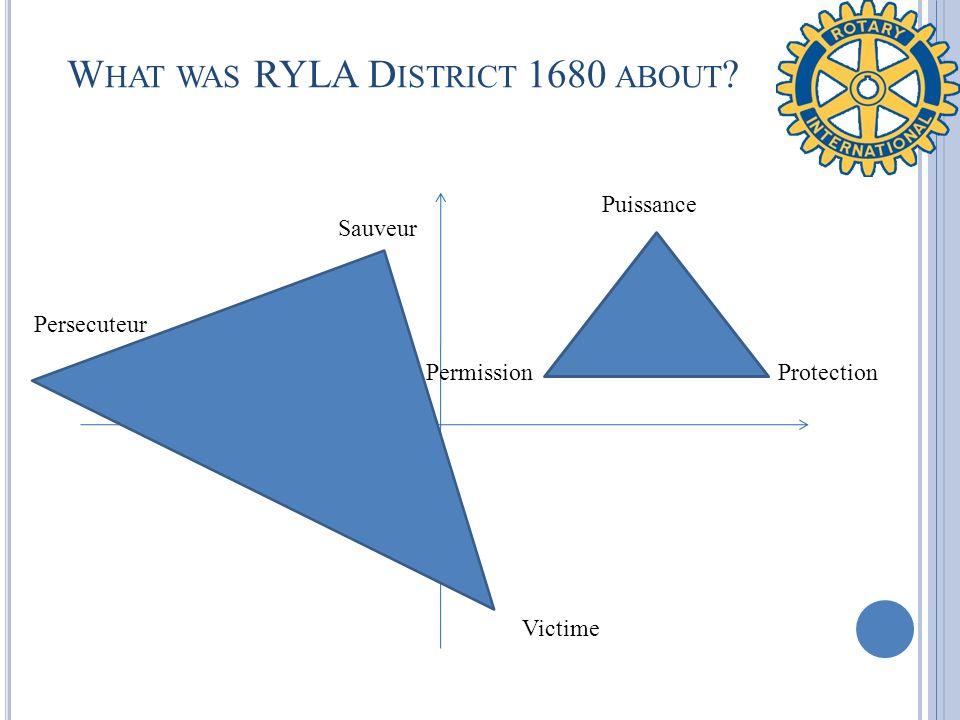 W HAT WAS RYLA D ISTRICT 1680 ABOUT ? Victime Sauveur Persecuteur Puissance ProtectionPermission