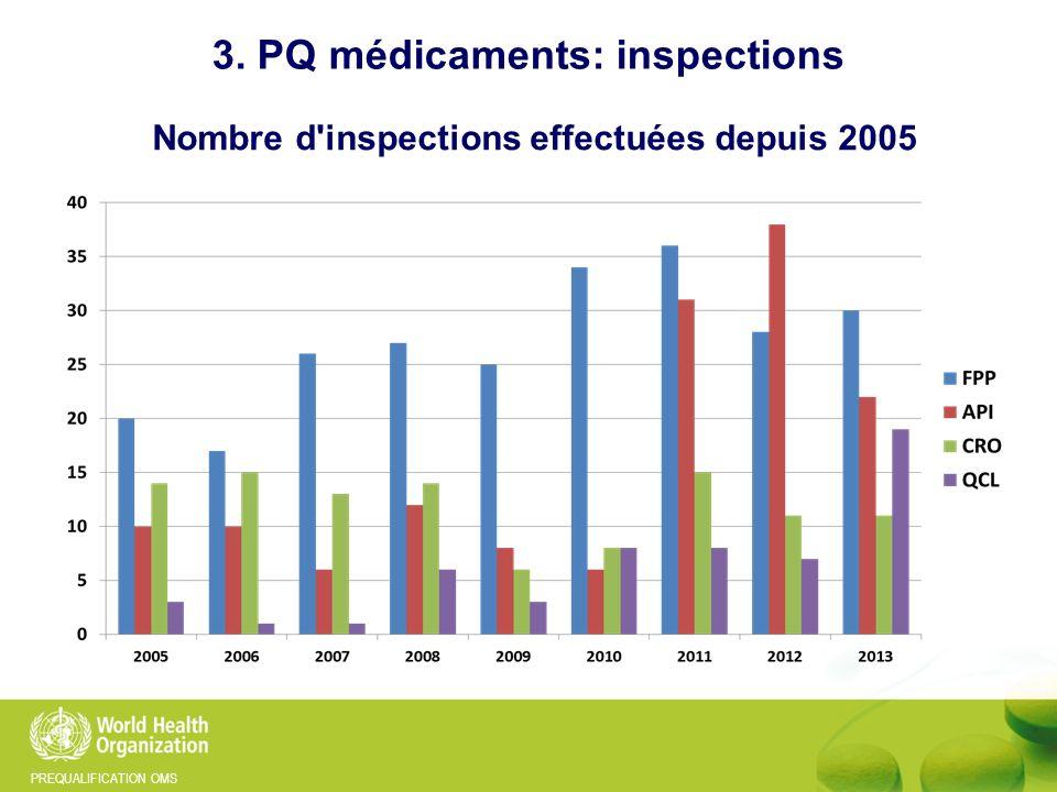 PREQUALIFICATION OMS Nombre d'inspections effectuées depuis 2005 3. PQ médicaments: inspections