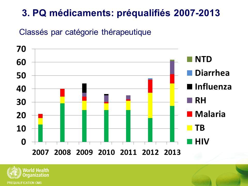 PREQUALIFICATION OMS Classés par catégorie thérapeutique 3. PQ médicaments: préqualifiés 2007-2013