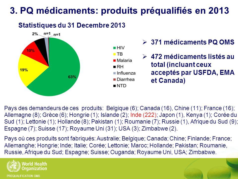 PREQUALIFICATION OMS 371 médicaments PQ OMS 472 médicaments listés au total (incluant ceux acceptés par USFDA, EMA et Canada) 3. PQ médicaments: produ