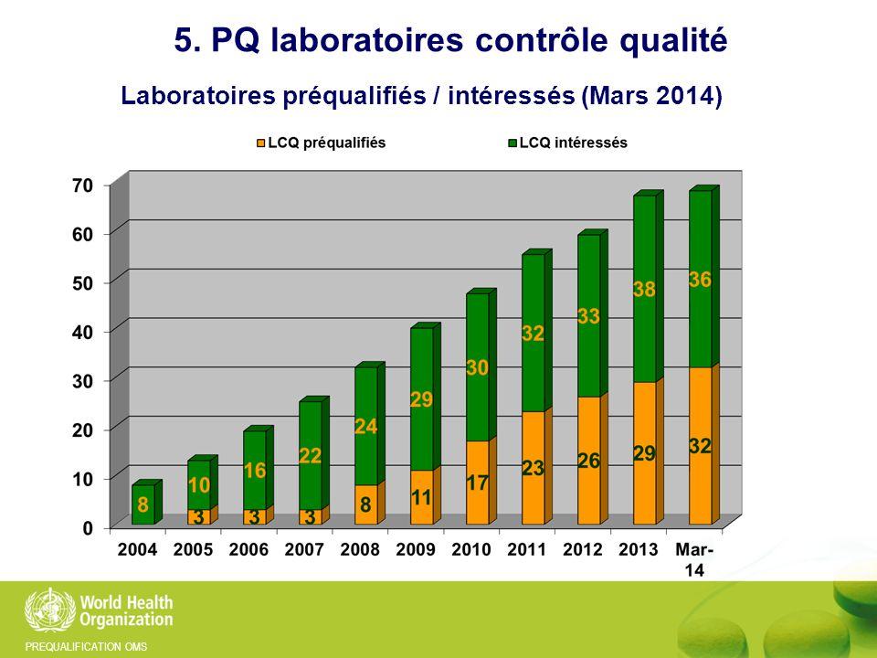 PREQUALIFICATION OMS 5. PQ laboratoires contrôle qualité Laboratoires préqualifiés / intéressés (Mars 2014)