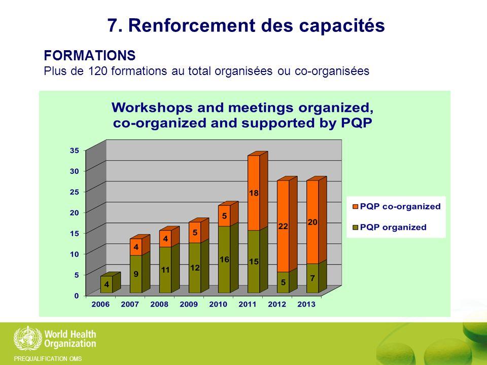 PREQUALIFICATION OMS 7. Renforcement des capacités FORMATIONS Plus de 120 formations au total organisées ou co-organisées