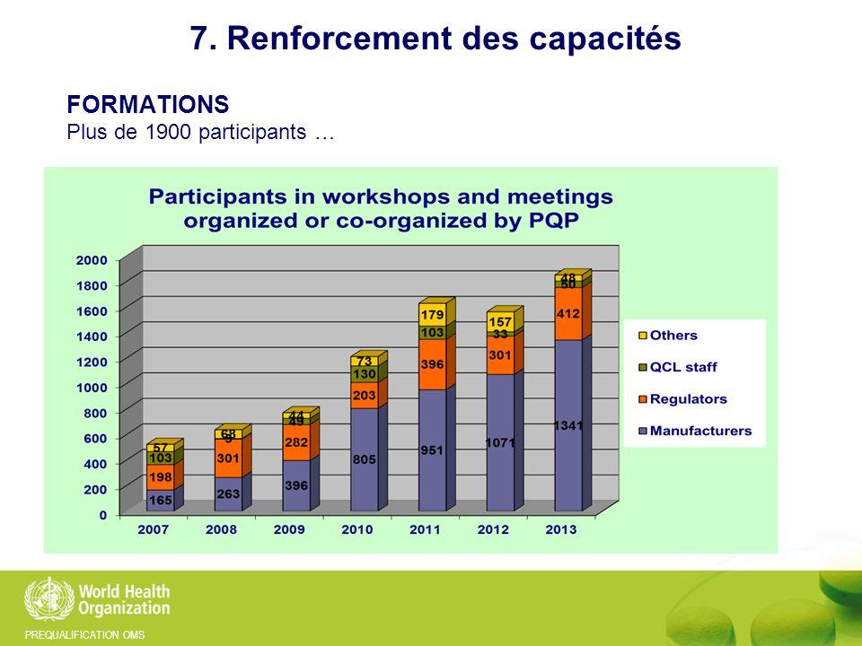 PREQUALIFICATION OMS FORMATIONS Plus de 1900 participants … 7. Renforcement des capacités