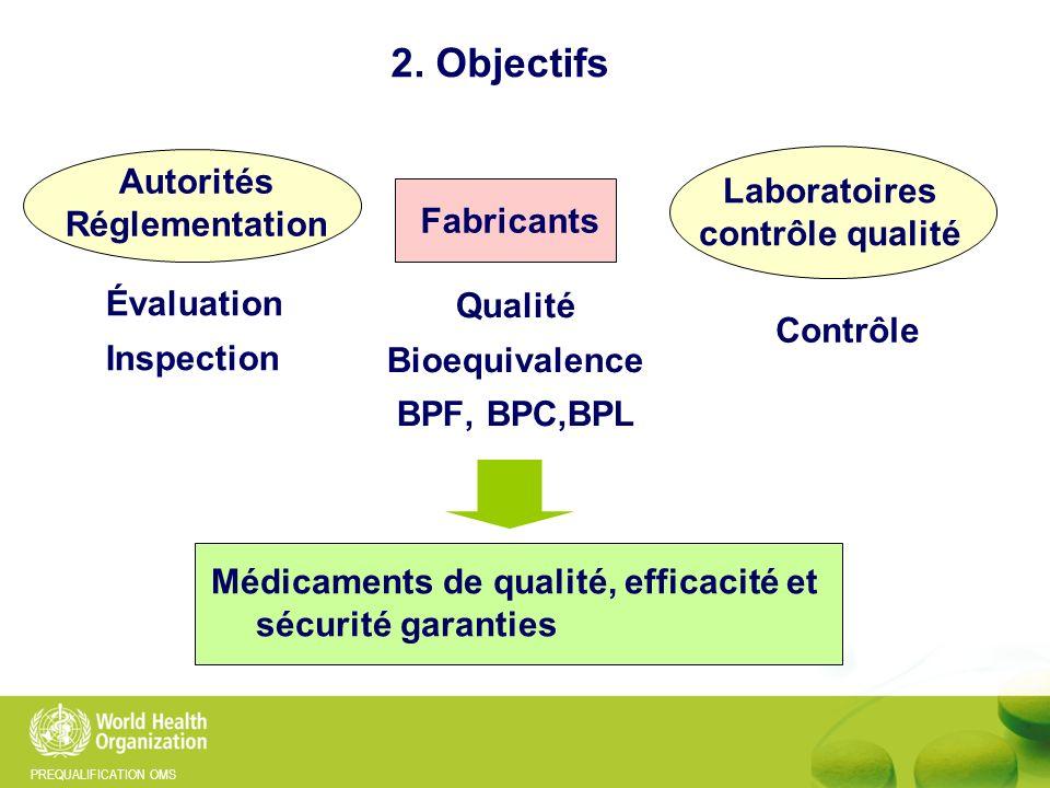 PREQUALIFICATION OMS 2. Objectifs Médicaments de qualité, efficacité et sécurité garanties Autorités Réglementation Fabricants Laboratoires contrôle q