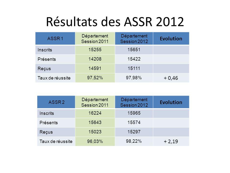 Résultats des ASSR 2012 ASSR 1 Département Session 2011 Département Session 2012 Evolution Inscrits1525515651 Présents1420815422 Reçus1459115111 Taux